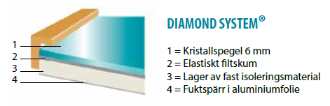 diamond profile sv